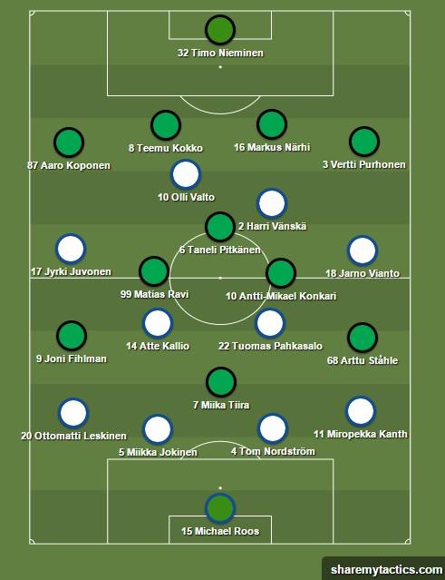 FC Vantaa-TuPS_avauskokoonpanot